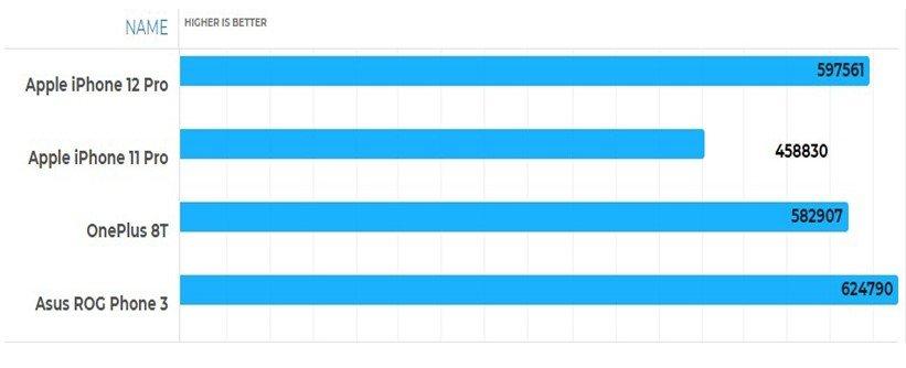 مقایسهی پردازندههای A14 و A13 با اسنپدراگون 865 و 865 پلاس بنچمارک AnTuTu