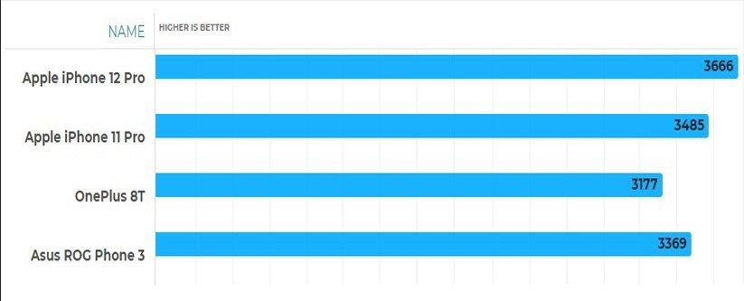 مقایسهی پردازندههای A14 و A13 با اسنپدراگون 865 و 865 پلاس بنچمارک Geekbench 5