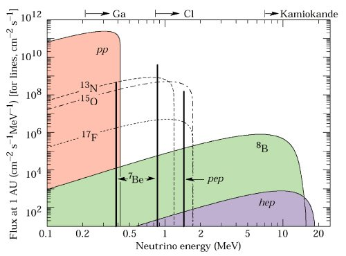 سطحهای گوناگون نوترینوهای خورشیدی