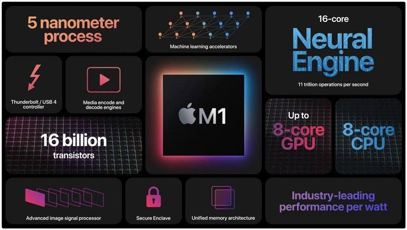 پردازنده اپل M1