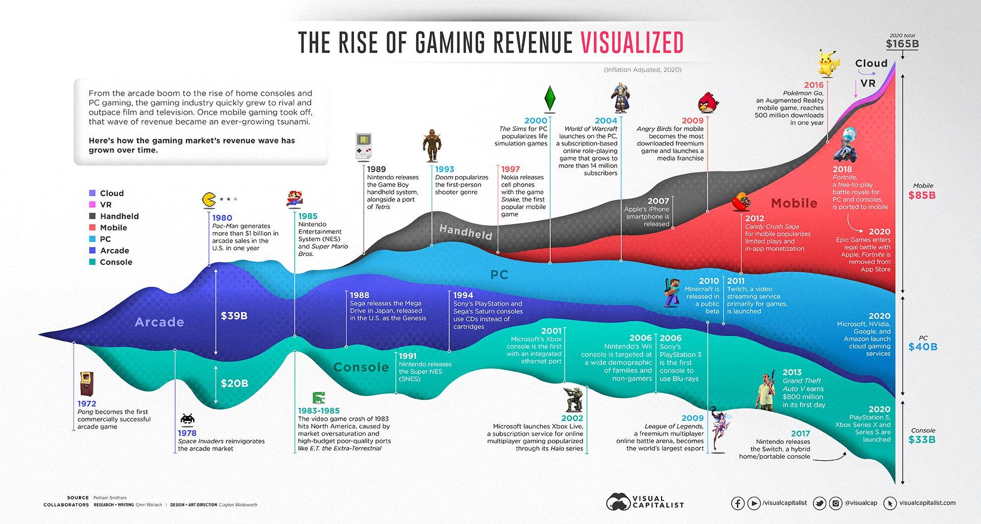 درآمد بازیهای ویدیویی