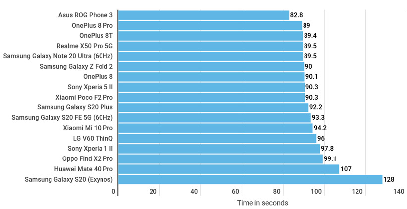 سرعت تراشههای موبایل