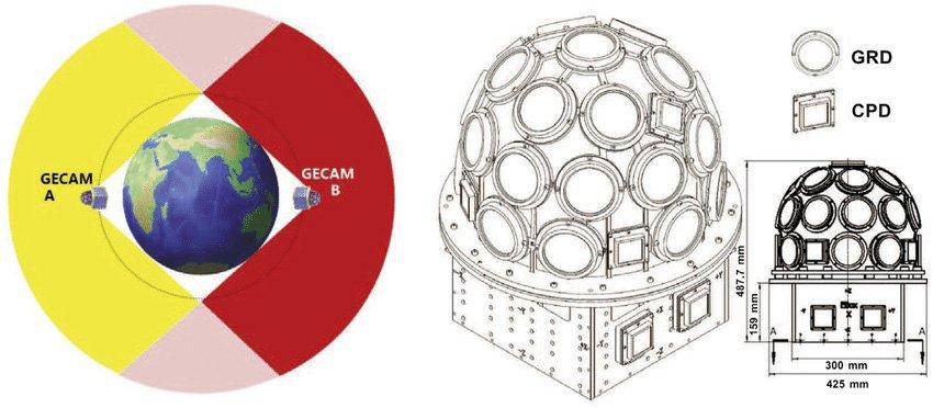 ساختار ماهوارههای مأموریت شناسایی نشانههای الکترومغناطیسی امواج گرانشی