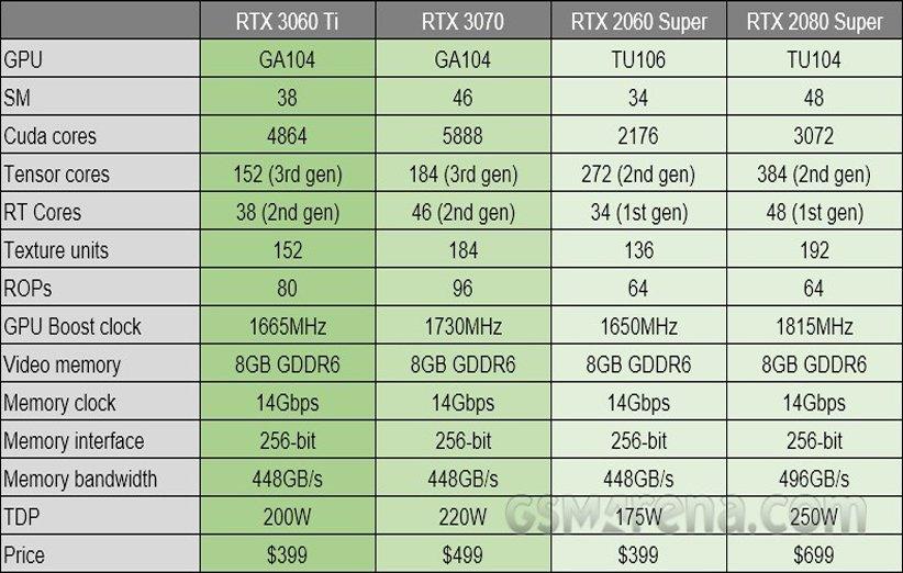 مقایسهی گرافیک RTX 3060 Ti با گرافیکهای سری RTX 3000