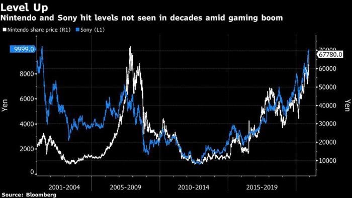 سهام سونی و نینتندو در سالهای اخیر