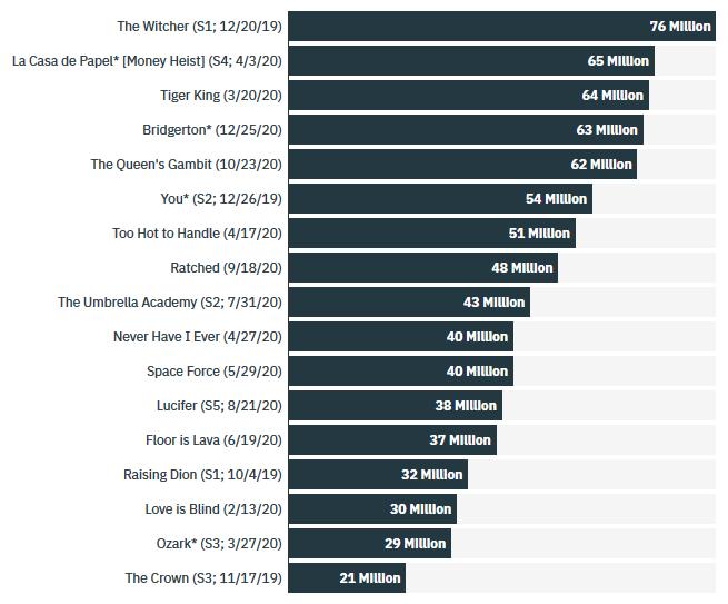 رتبهبندی سریالهای نتفلیکس