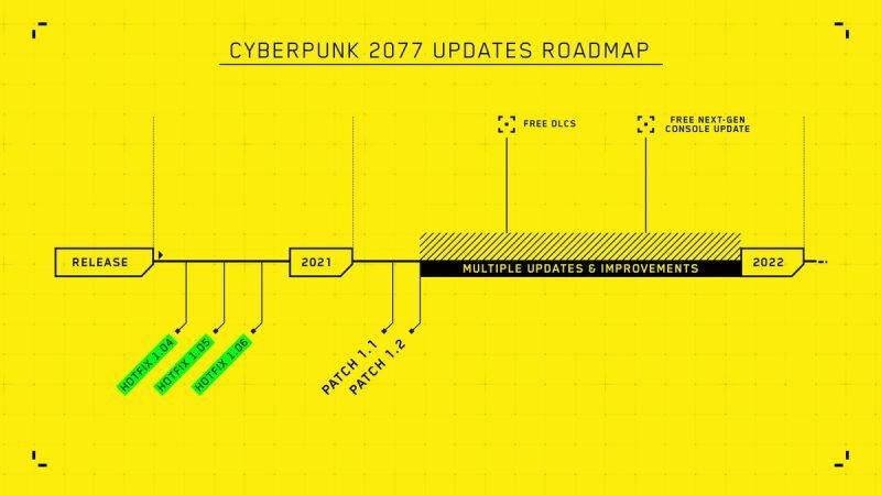 برنامههای آپدیت های Cyberpunk 2077