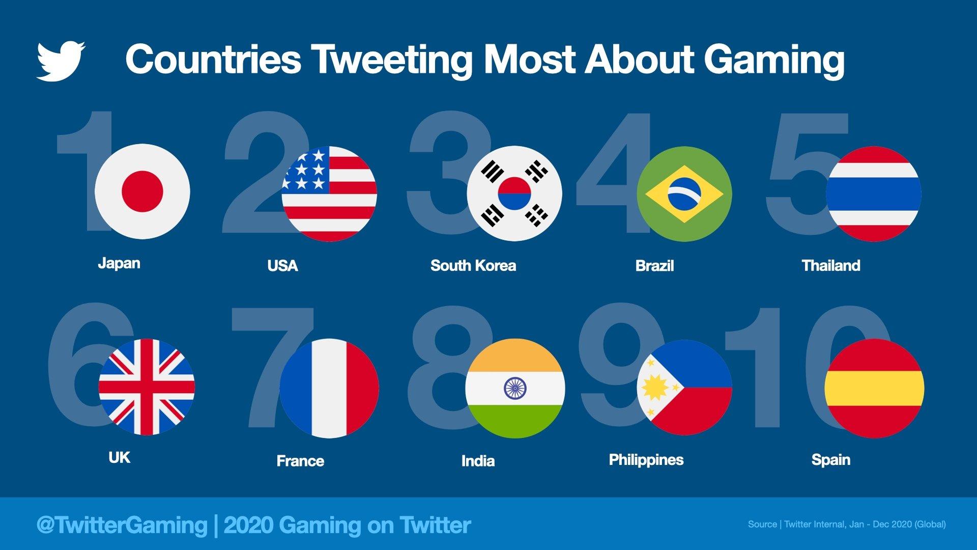بزرگترین کشورهای بازی در توییتر ۲۰۲۰
