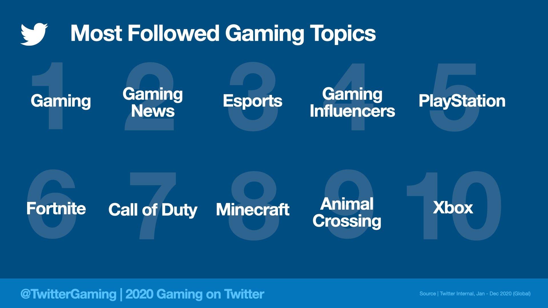 محبوب ترین دسته های بازی توییتر ۲۰۲۰
