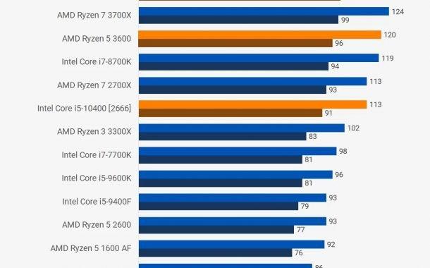 اینتل Core i5-10400 و رایزن 5 3600