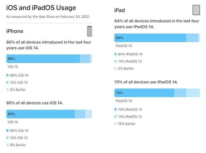 iOS 14 و iPadOS 14