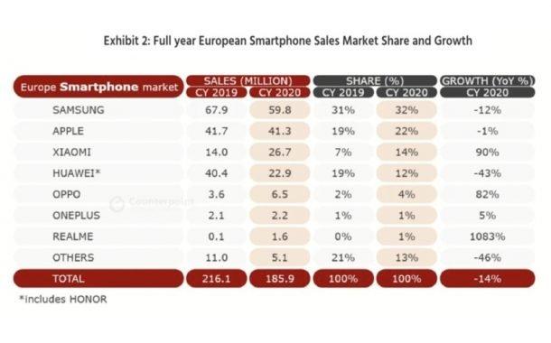 آمار فروش گوشیهای هوشمند در سه ماه چهارم و کل سال 2020