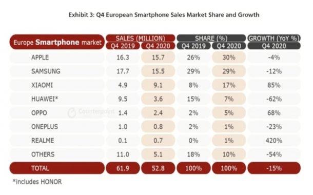 آمار فروش گوشیهای هوشمند در سه ماه چهارم و همچنین کل سال 2020