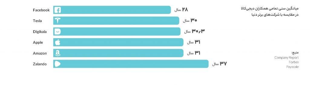 میانگین سن تمامی همکاران دیجیکالا