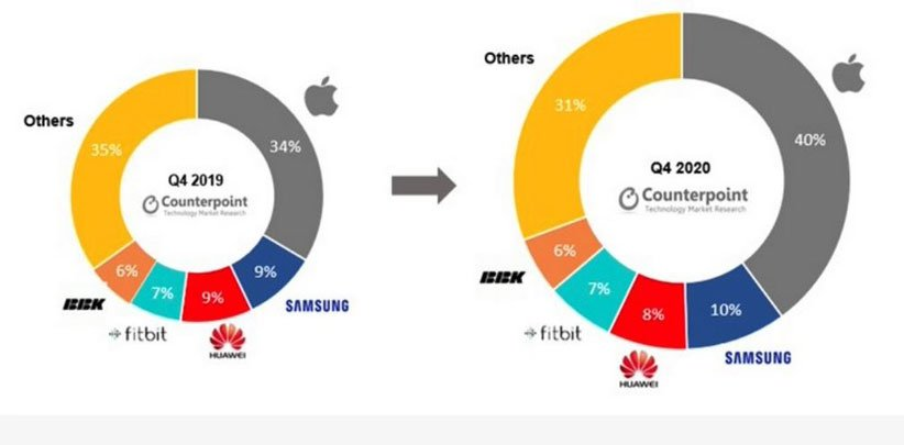 فروش اپل واچ