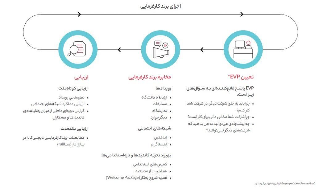 توسعه برند کارفرمایی دیجی کالا