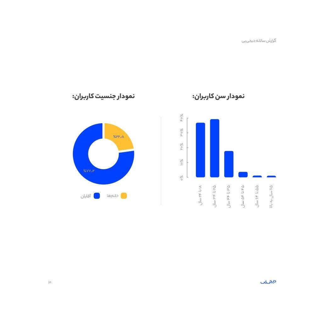 نمودار تحلیل سن و جنیست کاربران دیجی پی