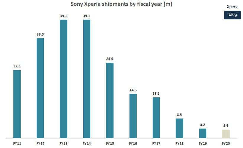 آمار فروش بخش موبایل سونی