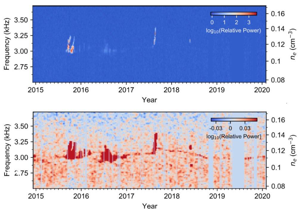 دادههای عممولی و تقویتشدهی وویجر 1 از پلاسمای میانستارهای