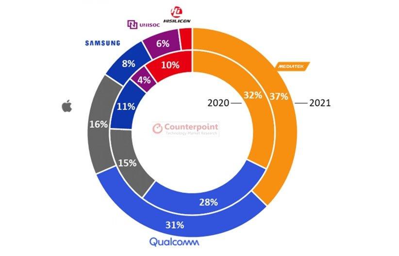 سهم بازار جهانی چیپست موبایل