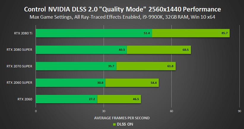 مقایسه DLSS
