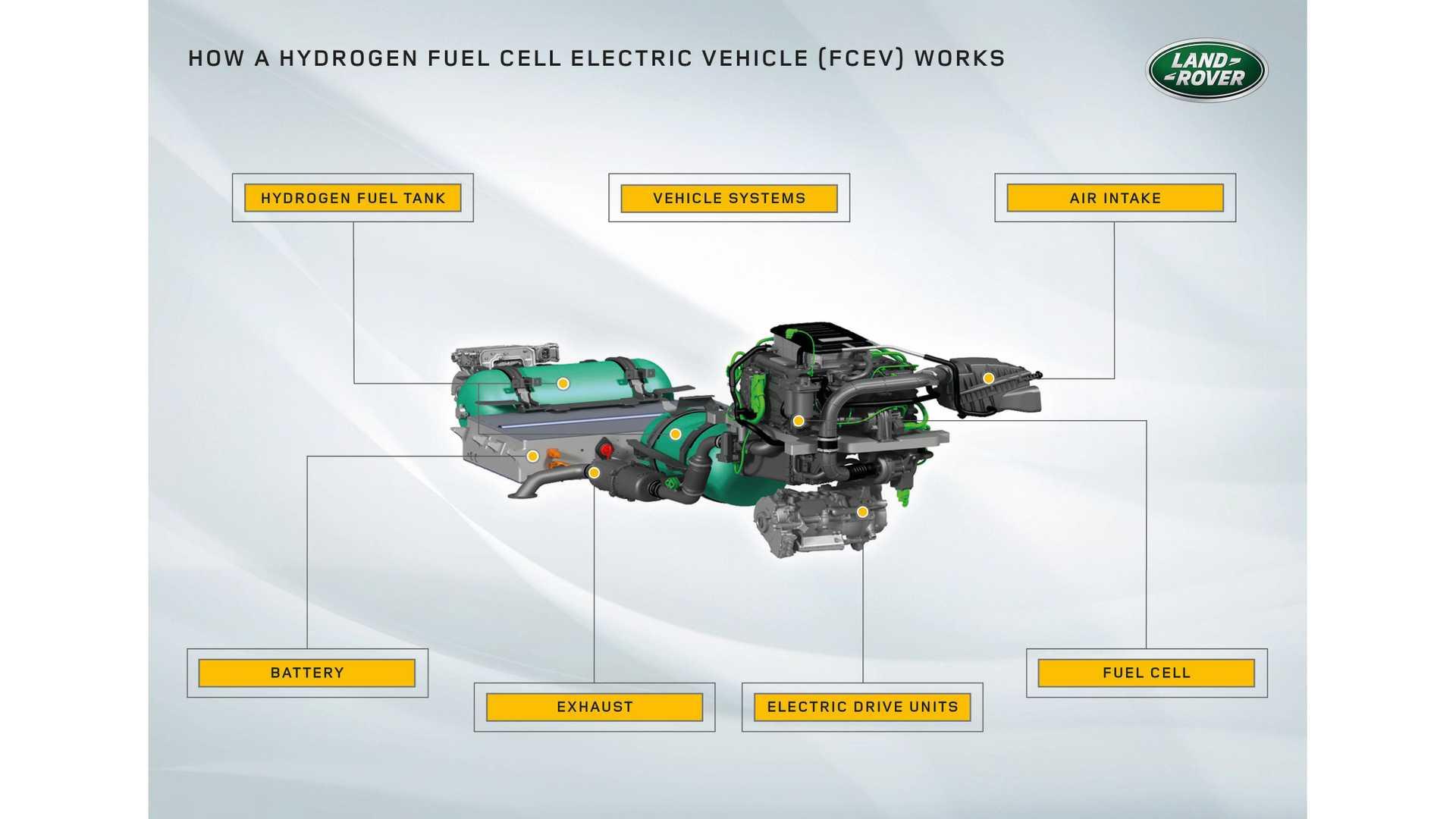پیل سوختی خودروی هیدروژنی جگوار لند روور دیفندر