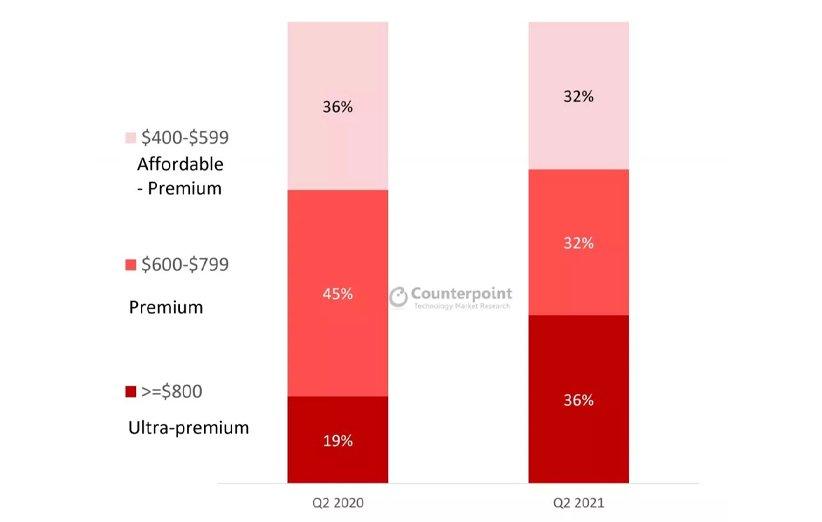 اپل سامسونگ فروش گوشیهای بالارده