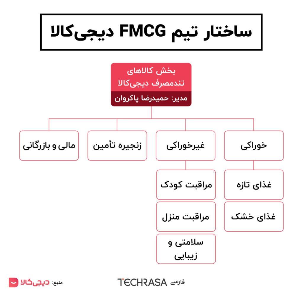 ساختار تیم fmcgدیجی کالا