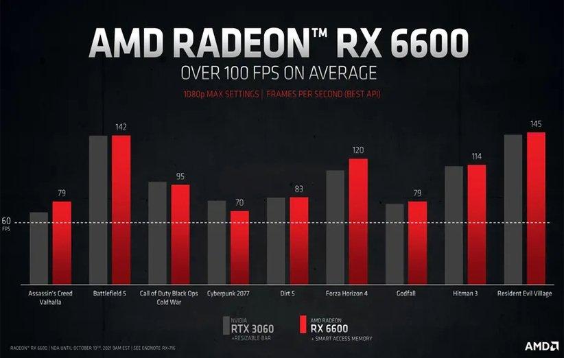 گرافیک RX 6600